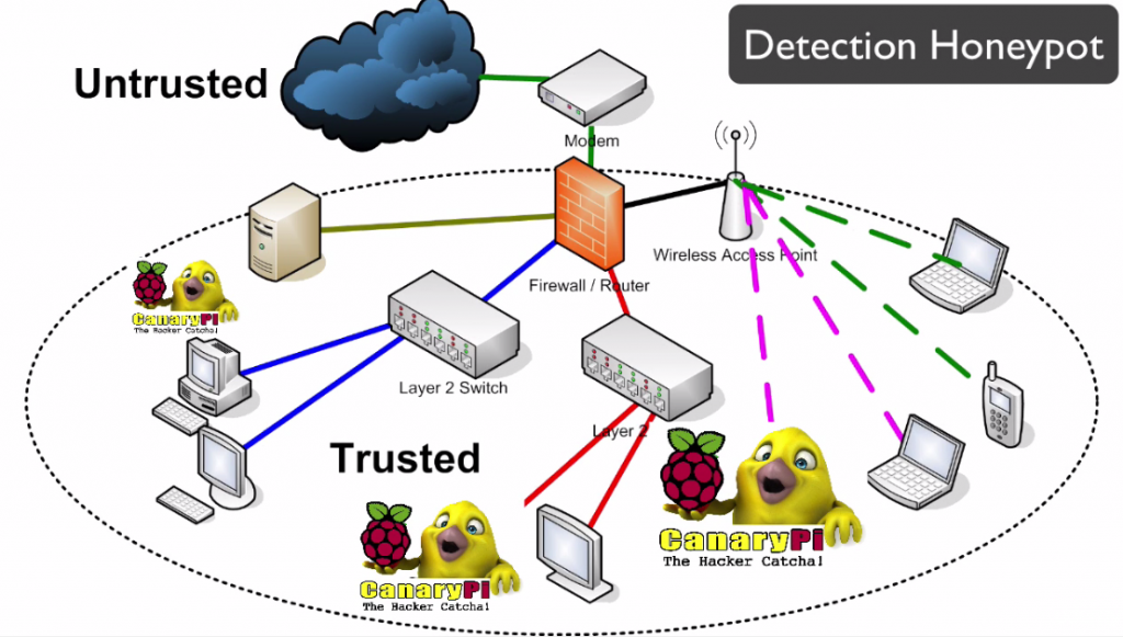 detection honeypot